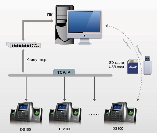 Подключение к сети биометрического оборудования ZKTeco DS100