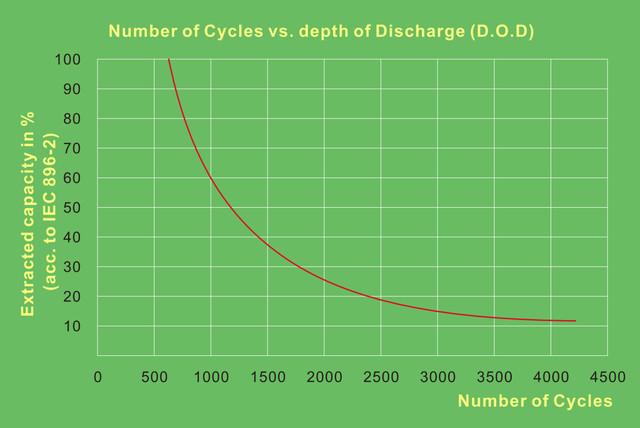 Циклический ресурс батарей STв зависимости от глубины разряда