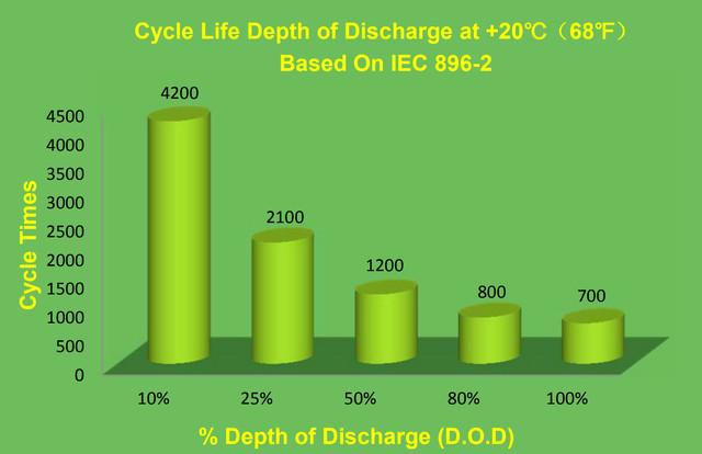 Циклический ресурс батарей Deep Cycleв зависимости от глубины разряда