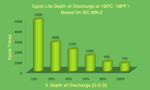 Циклический ресурс батарей Gellyte Rangeв зависимости от глубины разряда