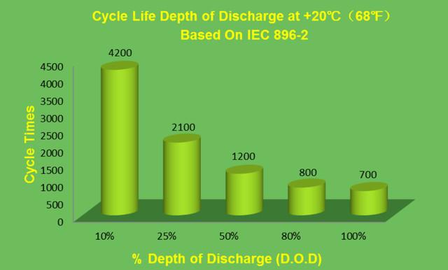 Циклический ресурс батарей Front Access