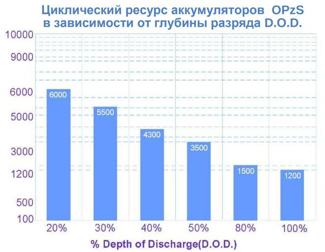 Циклический ресурс батарей OPzS: