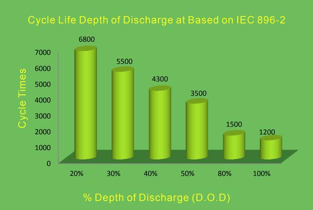 Циклический ресурс батарей OPzV