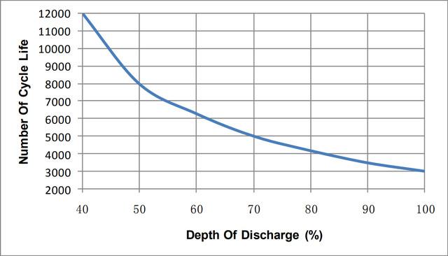 Циклический ресурс батарей LiFePO4: