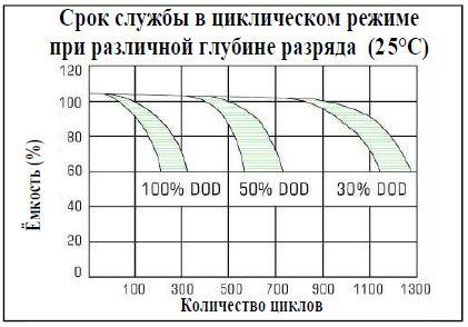 Циклический ресурс батарей Pulsar CS Small