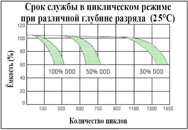 Циклический ресурс батарей Pulsar FT