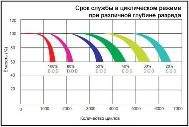 Циклический ресурс батарей Pulsar OPzV