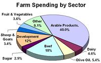 Обзор аграрного рынка