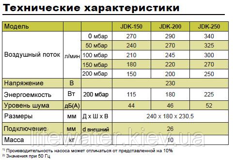 SECOH JDK-S-150 Компресор повітряний