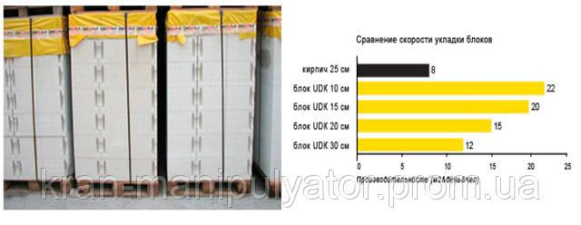 газобетонные блоки днепропетровск