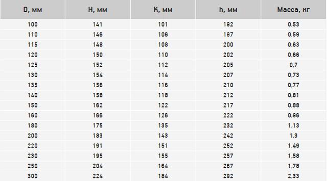 Диаметр и вес дымоходного колена под 45 градусов