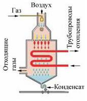 Техническое обслуживание газовых конденсационных котлов