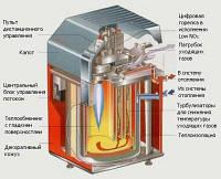 Ремонт газовых конденсационных котлов