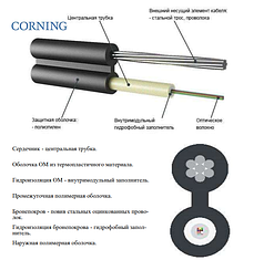ОКТ-Д(1,0)П-1А1   (1 кН, 1 волокно)