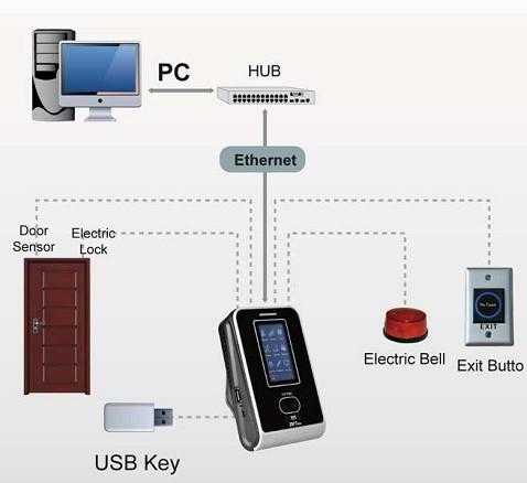 Соединение ZKTEco VF780 с компьютерной сетью