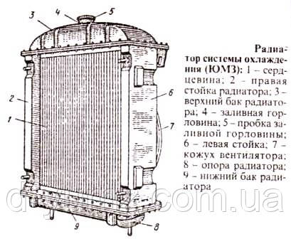 система охлаждения ЮМЗ