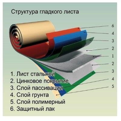 структура гладкого листа с полимерным покрытием