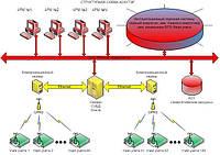 Автоматизированная система учета энергетических ресурсов