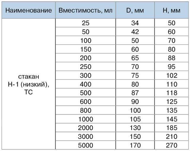 Стаканы низкие (тип Н) 25 - 5000 мл, термостойкие