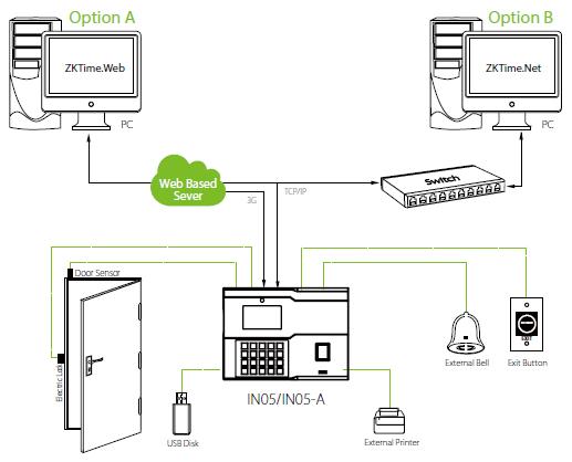 Подключение к программному обеспечению и двери