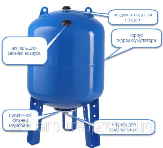 Гидроаккумулятор для дома