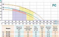 Відцентровий насос SHIMGE PC370, фото 3