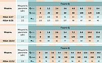 SHIMGE 4SGm12/12 Погружной скважинный насос, фото 2