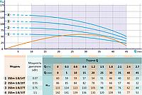 Погружной свердловинний насос SHIMGE 3SEm1.8/20T, фото 2