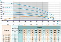 Занурювальний колодязний насос SHIMGE NKm3/4-0.75 S, фото 3