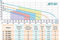 Самовсмоктуючий струменевий насос SHIMGE JET370G1, фото 3
