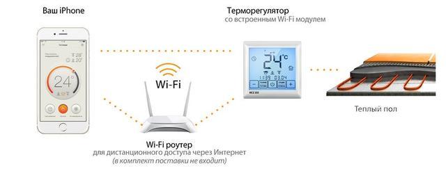 """Терморегуляторы Wi-Fi для електрического отопления. Товары и услуги компании """"Теплолюкс"""""""