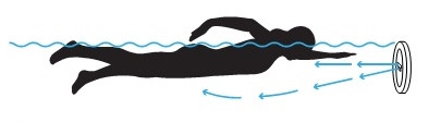 Jet Swim Motion