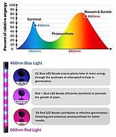 Фито светильник  прищепка  для растений Led  VGL -27W Full Spectrum  USB 5V, фото 5