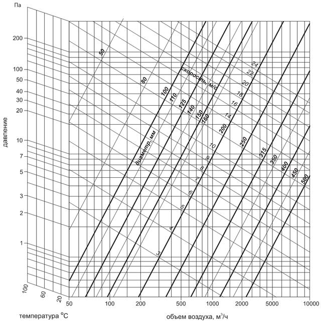 Гофра АЛЮВЕНТ - диаграмма потерь давления в 1 м растянутого алюминиевого воздуховода