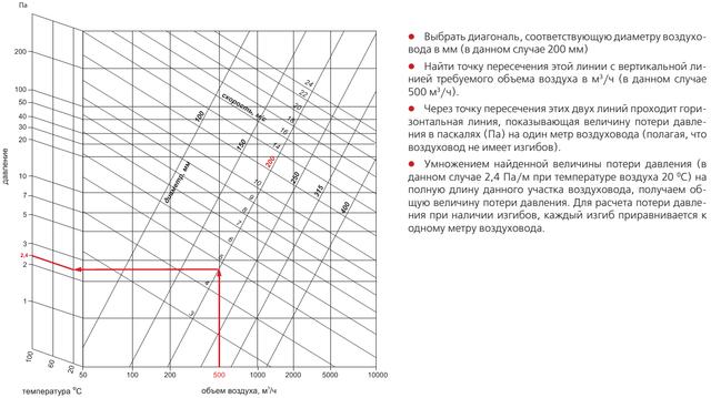 Пример расчёта потери давления в воздуховоде АЛЮВЕНТ при заданных значениях расхода воздуха (500 куб. мчас) и известном диаметре гофры