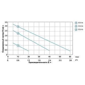 Насос фонтанный 75Вт Hmax 2,7м Qmax 2650л/ч (5 форсунок) LEO (772116), фото 2