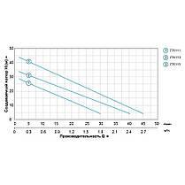 Насосная станция водоснабжения 0.125кВт Hmax 30м Qmax 30л/мин (вихревой насос) 1л LEO (776111), фото 3