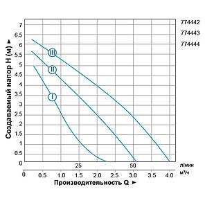 "Насос циркуляционный 150Вт Hmax 7м Qmax 67л/мин Ø1½"" 180мм + гайки Ø1"" LEO 3.0 (774442), фото 2"