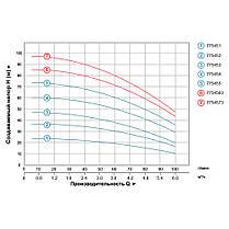 Насос центробежный многоступенчатый вертикальный 1.5кВт Hmax 74м Qmax 100л/мин LEO 3.0 (775455), фото 3
