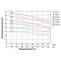 Насос центробежный многоступенчатый вертикальный 380В 3.0кВт Hmax 68м Qmax 170л/мин LEO 3.0 (7754653), фото 3