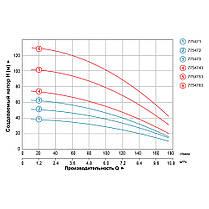 Насос центробежный многоступенчатый вертикальный 380В 3.0кВт Hmax 103м Qmax 175л/мин LEO 3.0 (7754753), фото 3