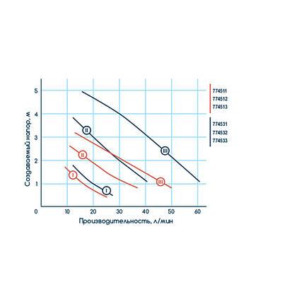 Насос циркуляционный 65Вт Hmax 4м Qmax 63л/мин Ø1 130мм + гайки ؾ Katran (774511), фото 2