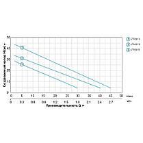 Насосная станция водоснабжения 0.55кВт Hmax 45м Qmax 45л/мин (вихревой насос) 1л LEO (776115), фото 3