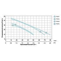 Насосная станция 0.8кВт Hmax 39м Qmax 50л/мин (самовсас. насос нерж) 24л LEO (776252), фото 3