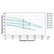 Насос центробежный 0.75кВт Hmax 16.8м Qmax 300л/мин (нерж) LEO 3.0 (775519), фото 3