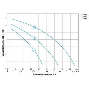 """Насос циркуляционный 130Вт Hmax 7м Qmax 87л/мин Ø1½"""" 180мм + гайки Ø1"""" AQUATICA (774138), фото 2"""
