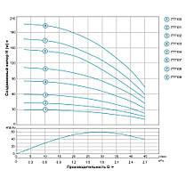 Насос центробежный скважинный 1.5кВт H 197(151)м Q 45(30)л/мин Ø80мм AQUATICA (DONGYIN) (777106), фото 3