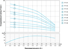 Насос центробежный скважинный 2.2кВт H 267(210)м Q 55(33)л/мин Ø102мм AQUATICA (DONGYIN) (777128), фото 3