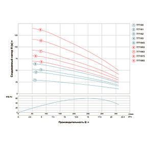 Насос центробежный скважинный 380В 5.5кВт H 119(70)м Q 380(265)л/мин Ø102мм AQUATICA (DONGYIN) (7771873), фото 2