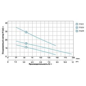 Насос дренажный 0.75кВт Hmax 35м Qmax 80л/мин AQUATICA (773238), фото 2